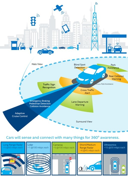 Building the Next-Generation Car with Intel IoT