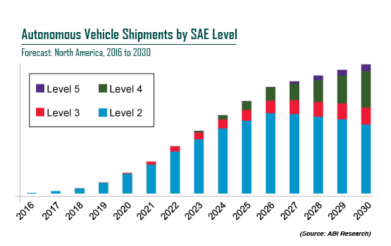Car OEMs Target 2021 for Rollout of SAE Levels 4 and 5 of